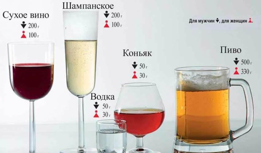 Максимально допустимая доза содержания алкоголя в крови