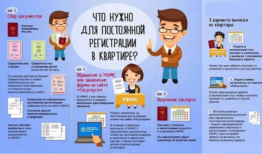 Поэтапная инструкция оформления постоянной регистрации в квартире