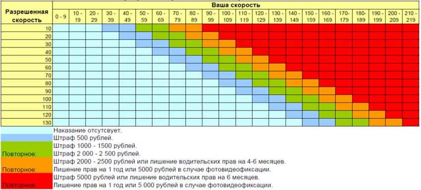 Таблица штрафов за превышение скорости
